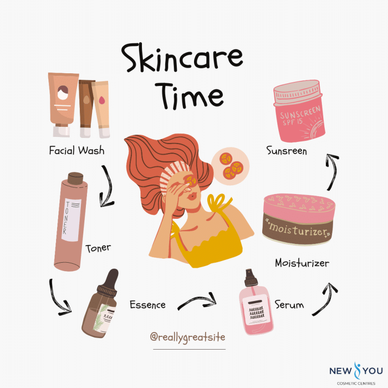 The Importance Of Keeping a proper Skincare Routine